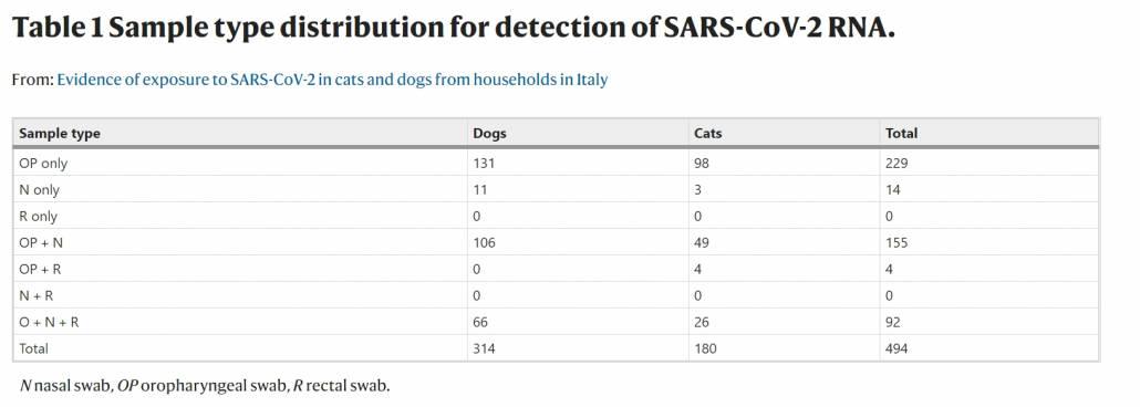 tabella 1 studio covid cani e gatti